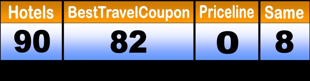 Priceline.com Hotel Deals